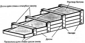 Этапы изготовления бетонных пандусов